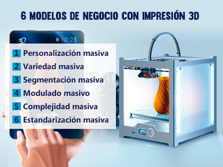 Modelo de Negocio con impresiones 3D
