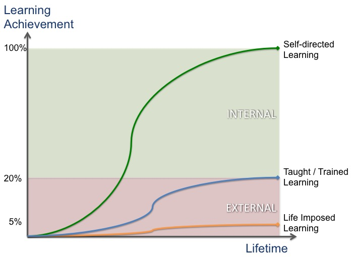 """The Life Learning Curve: """"Repetitive Experience Vs Valuable Experience""""…"""